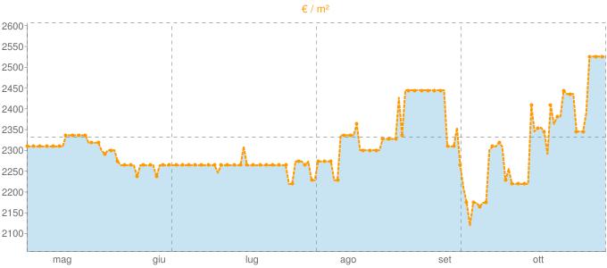 Quotazione trivani a Vione in €/m² negli ultimi 180 giorni.