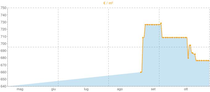 Quotazione pentavani a Randazzo in €/m² negli ultimi 180 giorni.