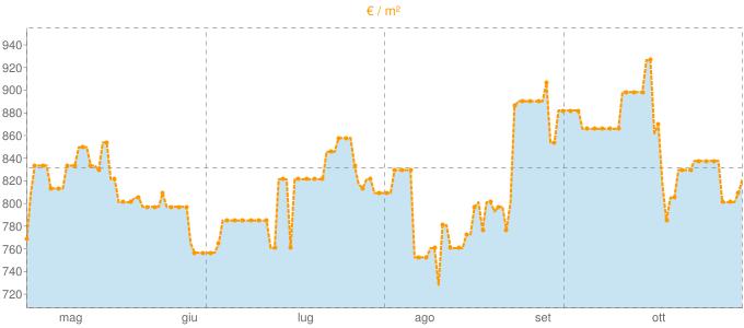 Quotazione ville a Lentini in €/m² negli ultimi 180 giorni.