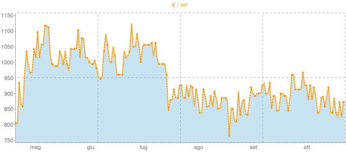 Quotazione villette a schiera a Buja in €/m² negli ultimi 180 giorni.