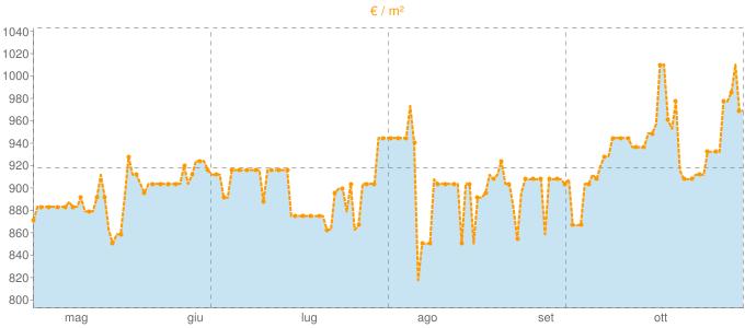 Quotazione case indipendenti a Solarino in €/m² negli ultimi 180 giorni.