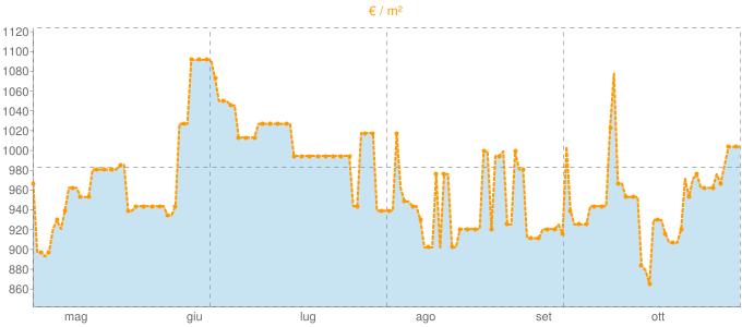 Quotazione bifamiliari a Carpenedolo in €/m² negli ultimi 180 giorni.