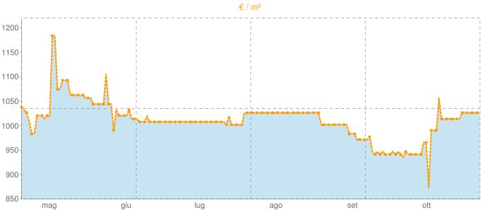 Quotazione mansarde a Garbagna in €/m² negli ultimi 180 giorni.