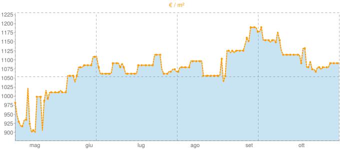 Quotazione mansarde a Deruta in €/m² negli ultimi 180 giorni.
