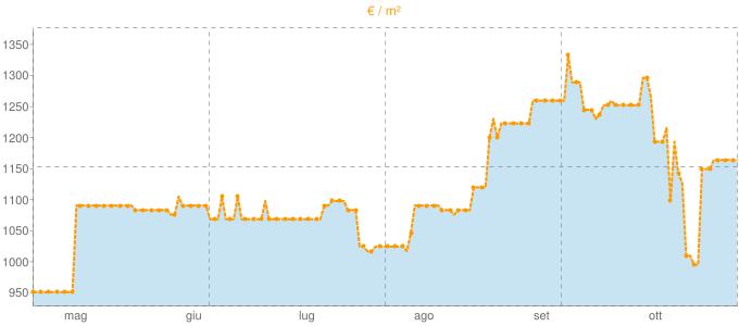 Quotazione trivani ad Atri in €/m² negli ultimi 180 giorni.