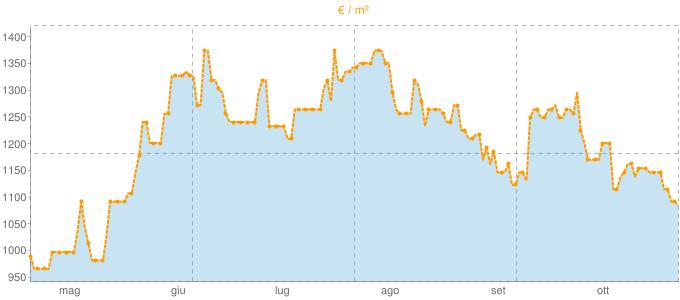 Quotazione quadrivani ad Ovada in €/m² negli ultimi 180 giorni.