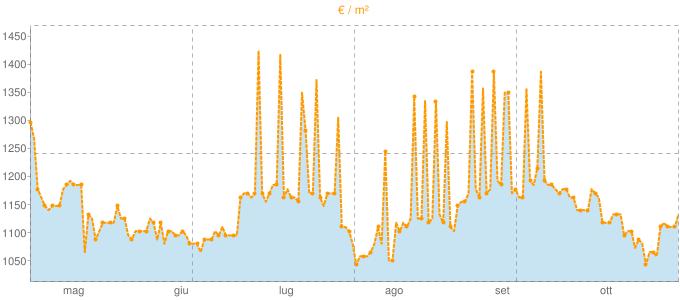 Quotazione uffici a Monteprandone in €/m² negli ultimi 180 giorni.
