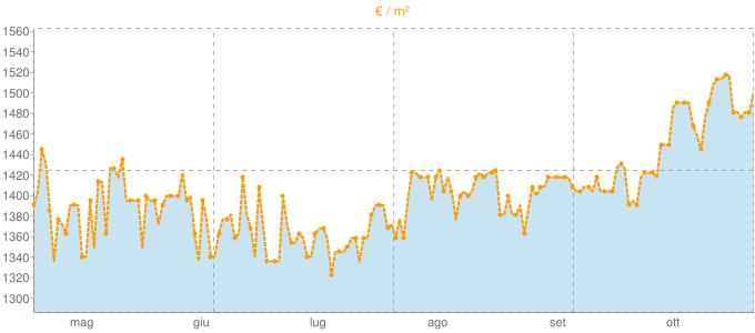 Quotazione case indipendenti a Monte San Biagio in €/m² negli ultimi 180 giorni.