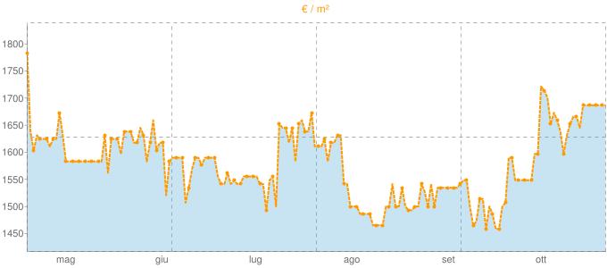 Quotazione mansarde a Capiago Intimiano in €/m² negli ultimi 180 giorni.