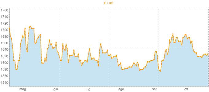 Quotazione trivani a Mentana in €/m² negli ultimi 180 giorni.