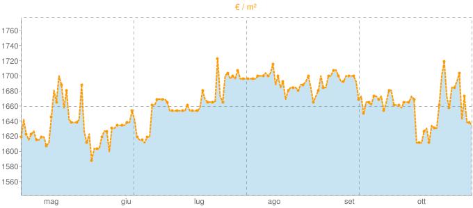 Quotazione locali commerciali a Fondi in €/m² negli ultimi 180 giorni.