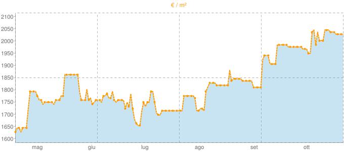 Quotazione locali commerciali ad Alghero in €/m² negli ultimi 180 giorni.