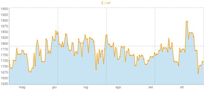 Quotazione trivani a Monte San Pietro in €/m² negli ultimi 180 giorni.