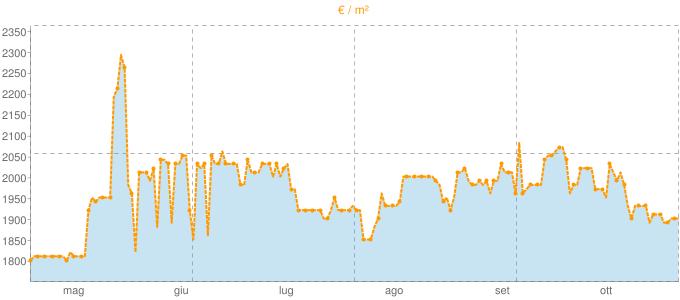 Quotazione mansarde a Ranco in €/m² negli ultimi 180 giorni.