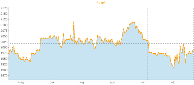Quotazione mansarde a Monsano in €/m² negli ultimi 180 giorni.
