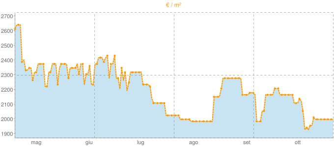 Quotazione mansarde ad Assago in €/m² negli ultimi 180 giorni.