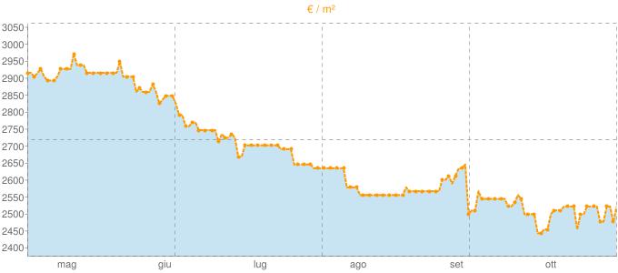 Quotazione attici a Modugno in €/m² negli ultimi 180 giorni.