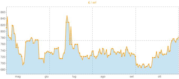 Quotazione case indipendenti a Nimis in €/m² negli ultimi 180 giorni.