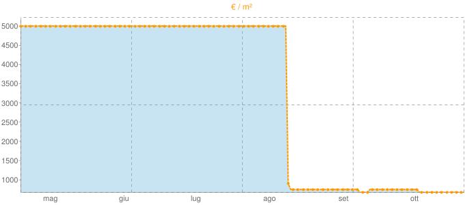 Quotazione ville a Rovescala in €/m² negli ultimi 180 giorni.