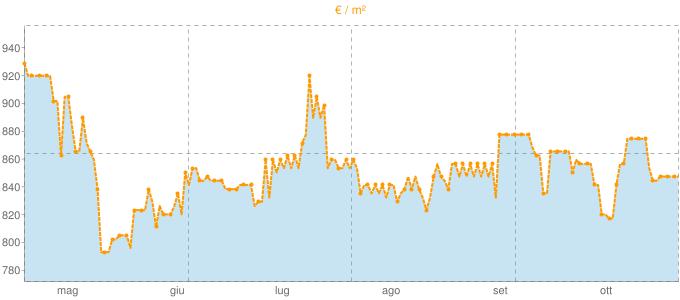 Quotazione casali ad Oria in €/m² negli ultimi 180 giorni.
