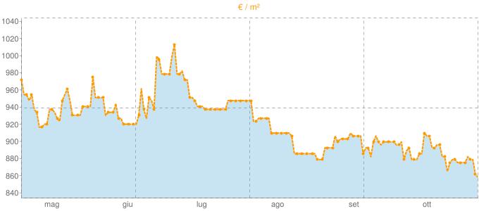 Quotazione bifamiliari ad Arzignano in €/m² negli ultimi 180 giorni.