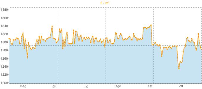 Quotazione villette a schiera a Monselice in €/m² negli ultimi 180 giorni.