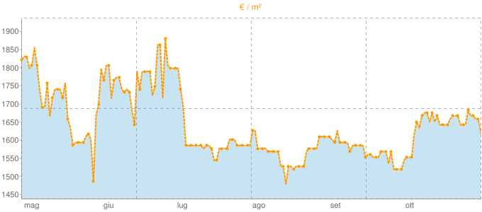 Quotazione trivani a Sona in €/m² negli ultimi 180 giorni.