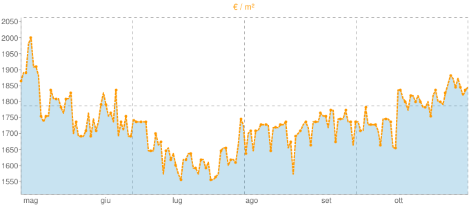 Quotazione casali a Pitigliano in €/m² negli ultimi 180 giorni.