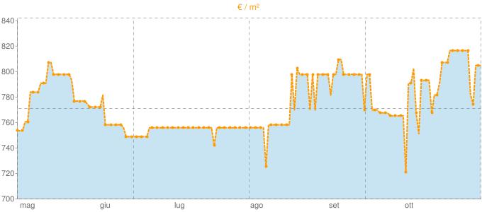 Quotazione uffici a Pachino in €/m² negli ultimi 180 giorni.
