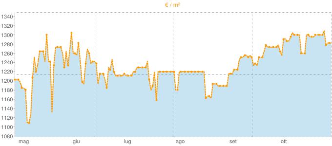 Quotazione villette a schiera a Nuvolera in €/m² negli ultimi 180 giorni.