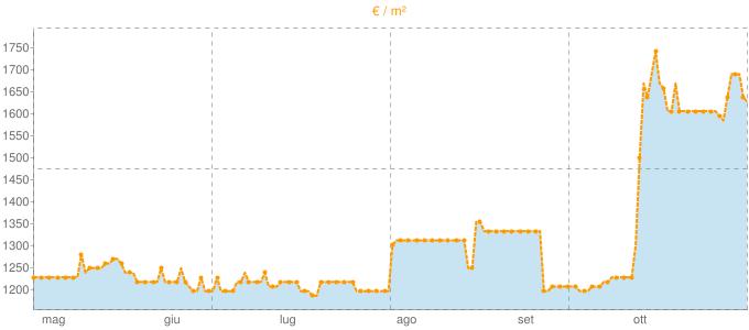 Quotazione mansarde ad Angri in €/m² negli ultimi 180 giorni.