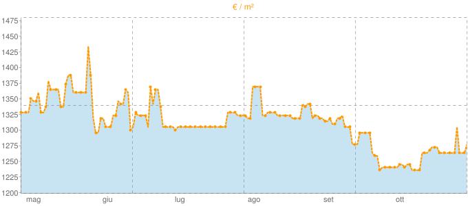 Quotazione mansarde a Mercato Saraceno in €/m² negli ultimi 180 giorni.