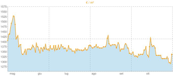 Quotazione trivani a Mornago in €/m² negli ultimi 180 giorni.