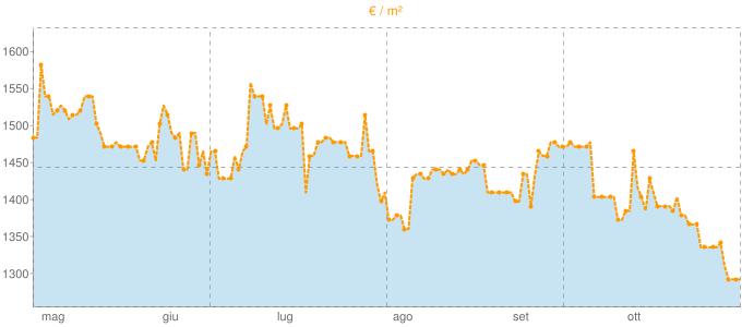 Quotazione locali commerciali a Modugno in €/m² negli ultimi 180 giorni.