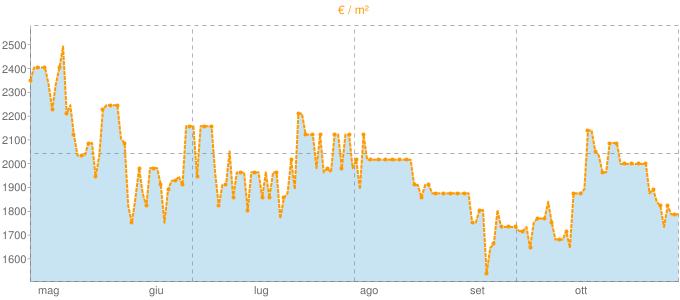 Quotazione quadrivani ad Agosta in €/m² negli ultimi 180 giorni.