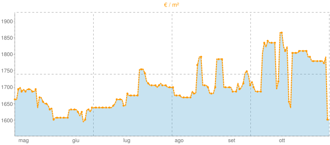 Quotazione mansarde a Briosco in €/m² negli ultimi 180 giorni.