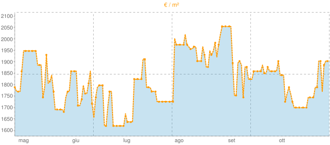 Quotazione quadrivani a Gatteo in €/m² negli ultimi 180 giorni.