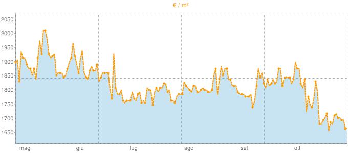 Quotazione quadrivani a Ranica in €/m² negli ultimi 180 giorni.
