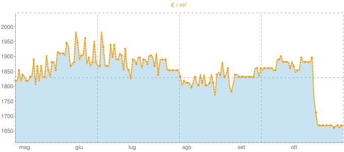 Quotazione ville a Clivio in €/m² negli ultimi 180 giorni.