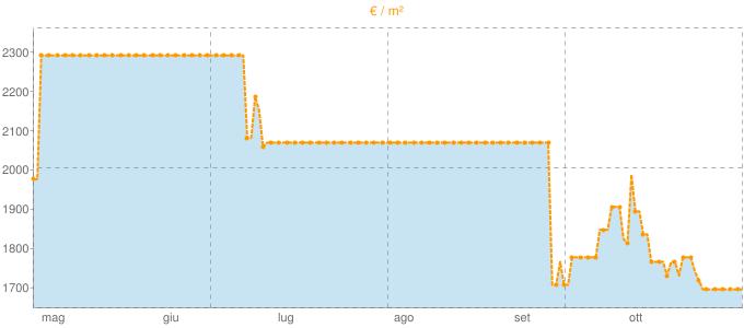 Quotazione casali ad Affi in €/m² negli ultimi 180 giorni.