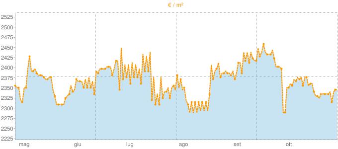 Quotazione villette a schiera a Scarperia in €/m² negli ultimi 180 giorni.