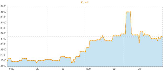 Quotazione mansarde a Lipari in €/m² negli ultimi 180 giorni.