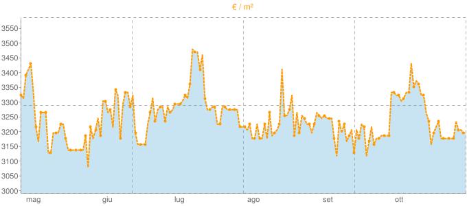 Quotazione bifamiliari a Lavagna in €/m² negli ultimi 180 giorni.