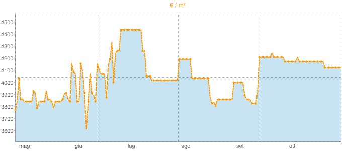 Quotazione attici a Lavena Ponte Tresa in €/m² negli ultimi 180 giorni.