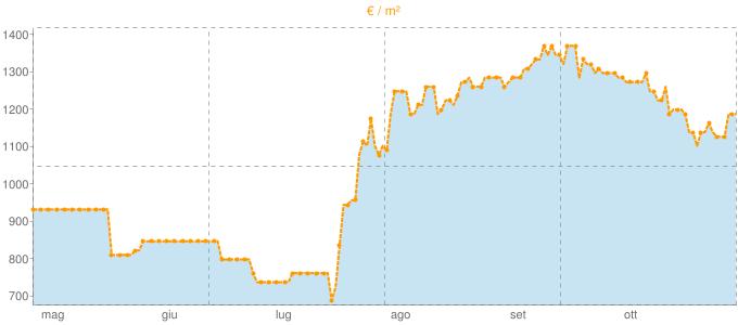 Quotazione locali commerciali ad Ivrea in €/m² negli ultimi 180 giorni.