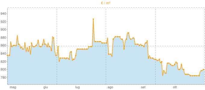 Quotazione bifamiliari a Biella in €/m² negli ultimi 180 giorni.
