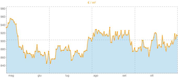 Quotazione bifamiliari a Montagnana in €/m² negli ultimi 180 giorni.