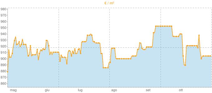 Quotazione mansarde a Crespano del Grappa in €/m² negli ultimi 180 giorni.