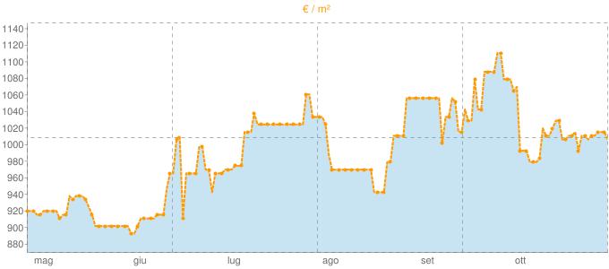 Quotazione mansarde ad Anagni in €/m² negli ultimi 180 giorni.