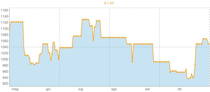 Quotazione quadrivani a Caivano in €/m² negli ultimi 180 giorni.